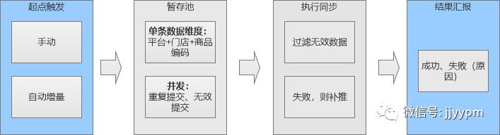 SaaS系统接口同步三方平台的优化方案