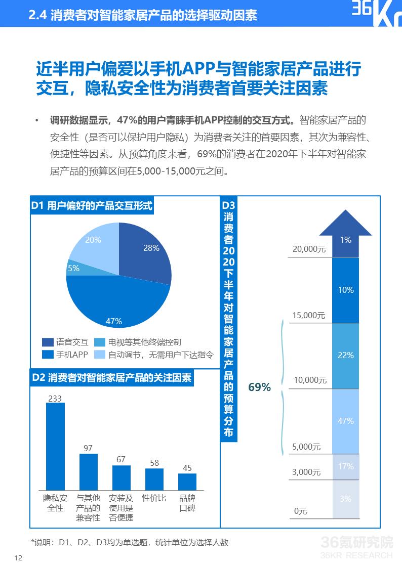 36氪研究院 | 2020年智能家居行业研究报告
