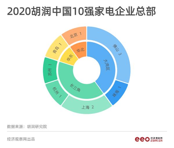 从胡润榜看中国家电企业,究竟哪家最值钱?