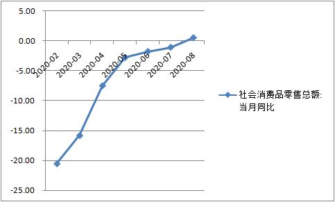 三季度GDP增速或超5%,中国经济加快复苏