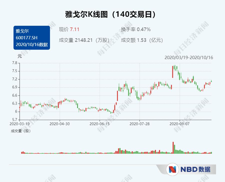 """服装龙头企业成""""股神""""?雅戈尔狂卖宁波银行2.36亿股,大赚超22亿元"""