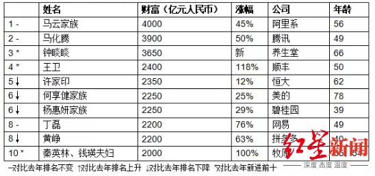 解读|胡润又放榜了,从富豪榜看2020年中国行业经济