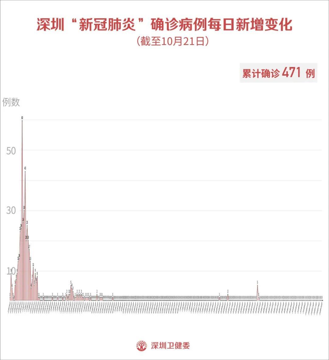 10月21日深圳新增1例境外输入无症状感染者!详情公布