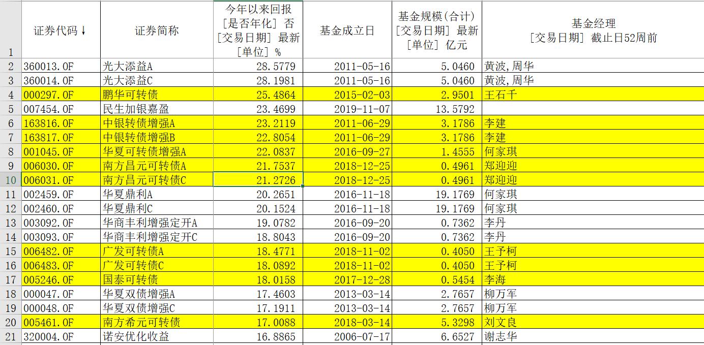 TOP20债基排行可转债基金占一半,最高涨了25.5%