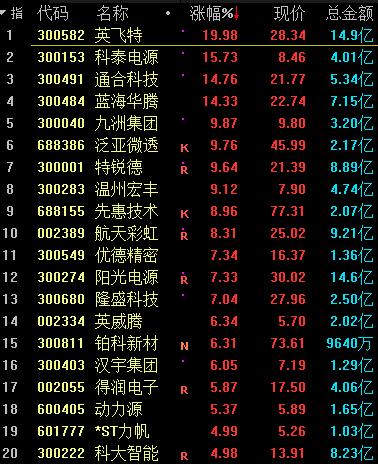 """新能源车再迎""""新燃点""""!上海167万车主急寻限行应对方案,板块10月大幅跑赢大盘"""