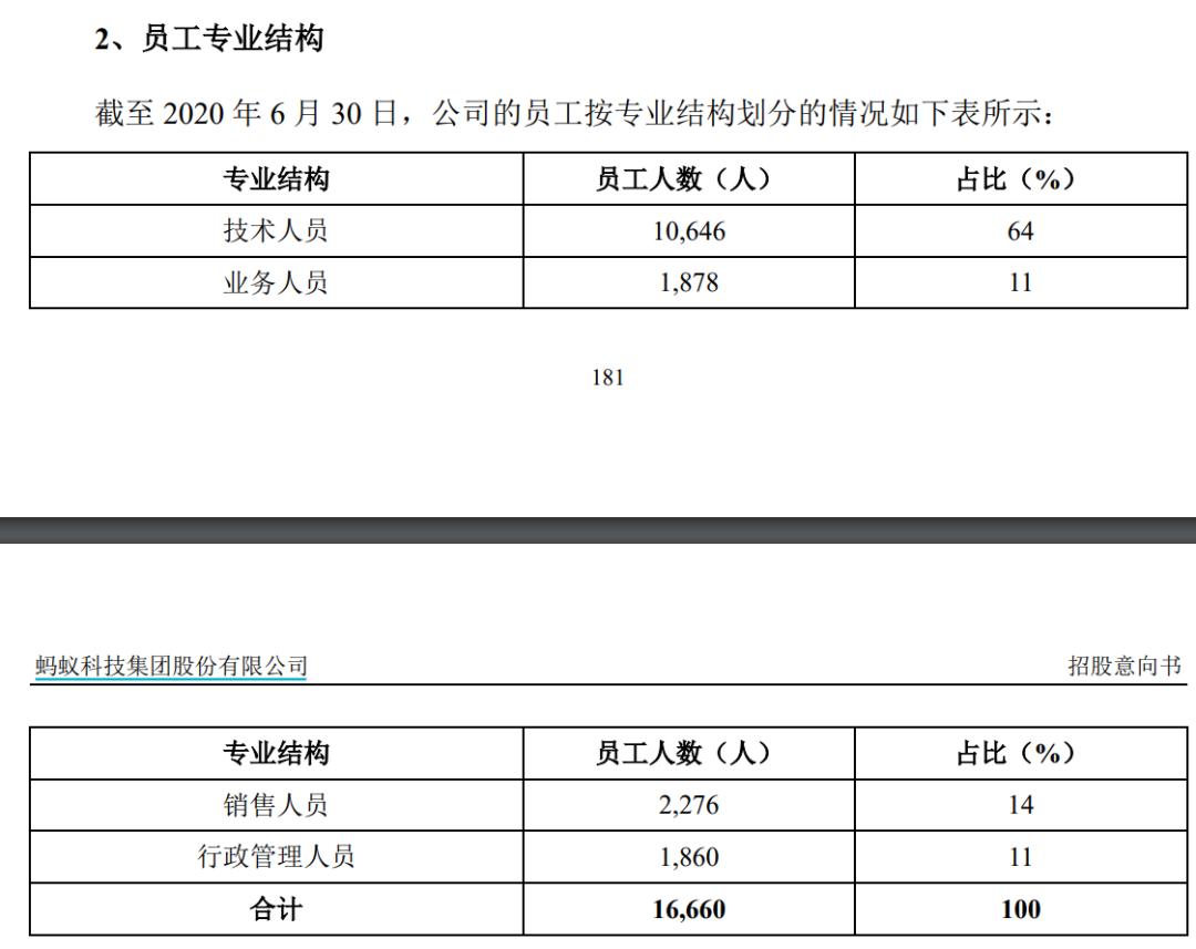 2000亿疯狂打新蚂蚁,券商被挤崩!员工也沸腾,人均身家超800万,杭州房价要涨?