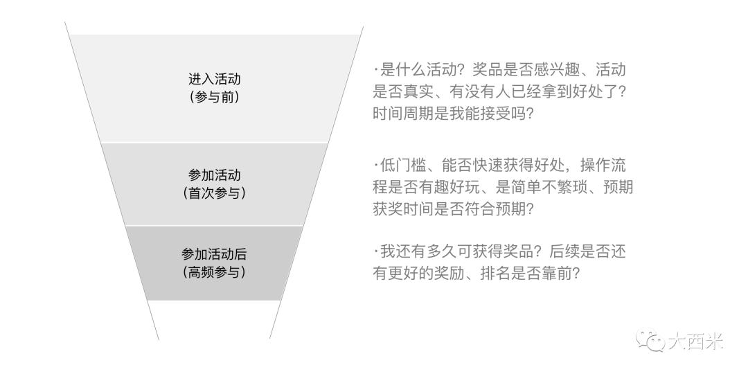 经验分享:营销活动应该如何设计