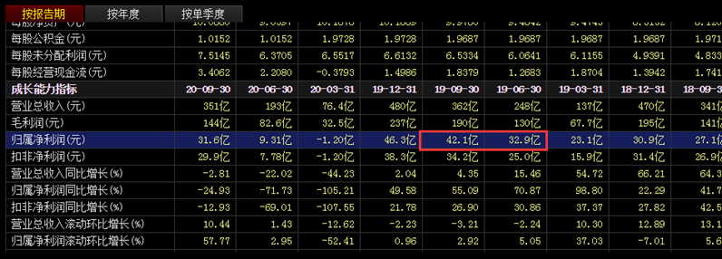 超级干货:如何判断股票业绩超预期?