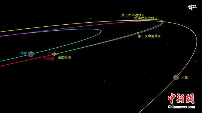 天问一号探测器完成第三次轨道中途修正 距离地球约4400万千米