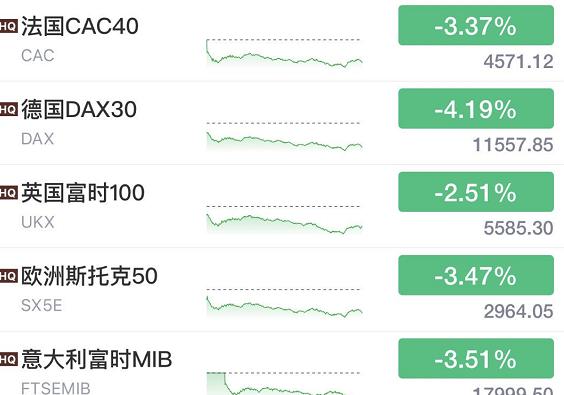 超级黑天鹅又爆发!美股暴跌940点,原油重挫5%,恐慌指数飙升!法国紧急全境封城,德国最严封锁