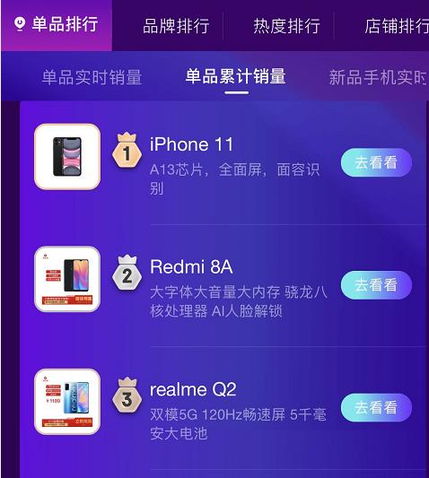 双十一首日苹果手机销售夺冠,最好卖的不是iPhone12 原创南方都市报2020-11-01 20:41:30 11月1日,中国最大电商狂欢节双11首日开启。作为最畅销的单品之一,手机品类的表现如何呢
