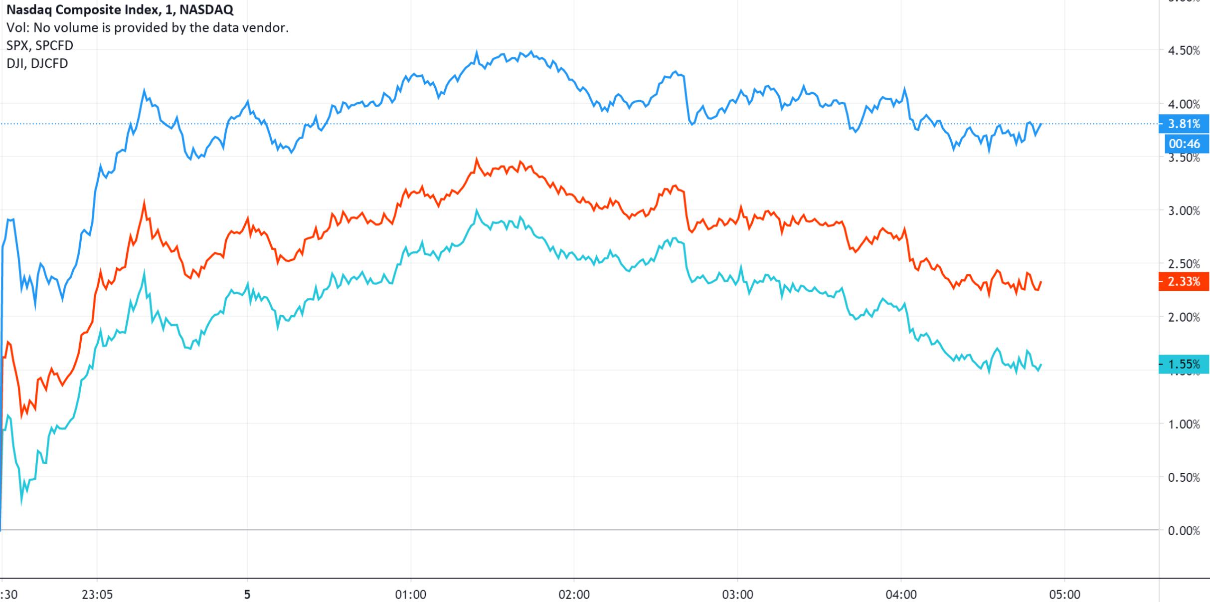 """美股收盘:""""跛脚鸭""""政府态势明朗 三大指数连续第三日大涨"""