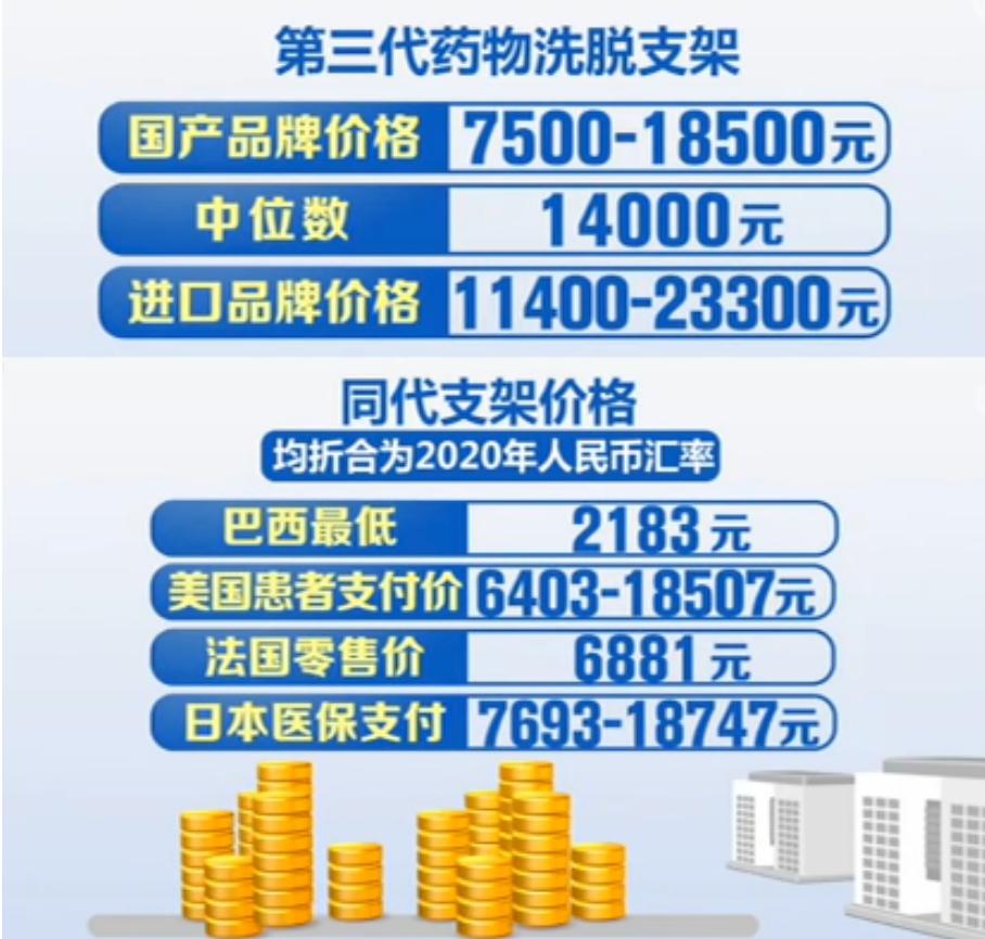 """医药圈炸锅!国家的""""灵魂谈判""""又来了,1.3万的心脏支架谈到700元,将为老百姓节约109亿"""