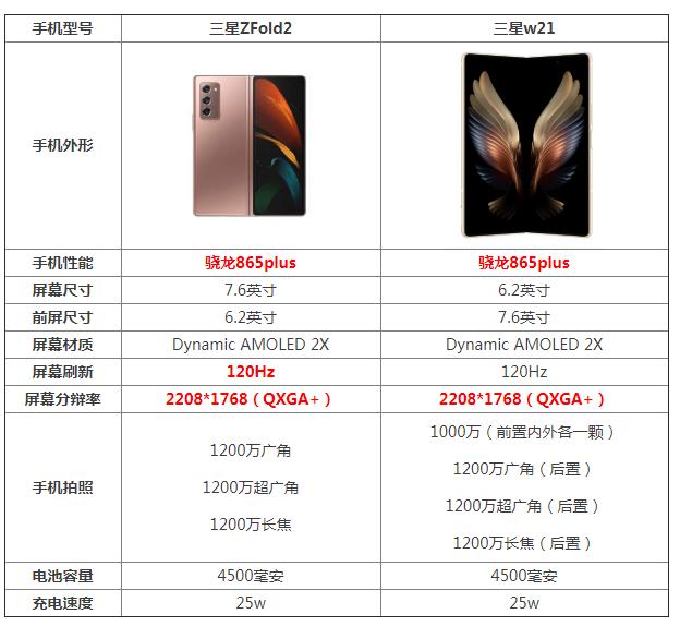 三星w21和fold2折叠手机哪个好 区别对比评测谁更好