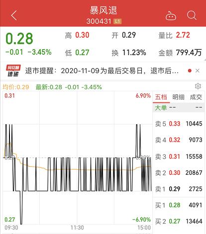 """暴跌99.8%,""""一代股王""""摘牌退市"""