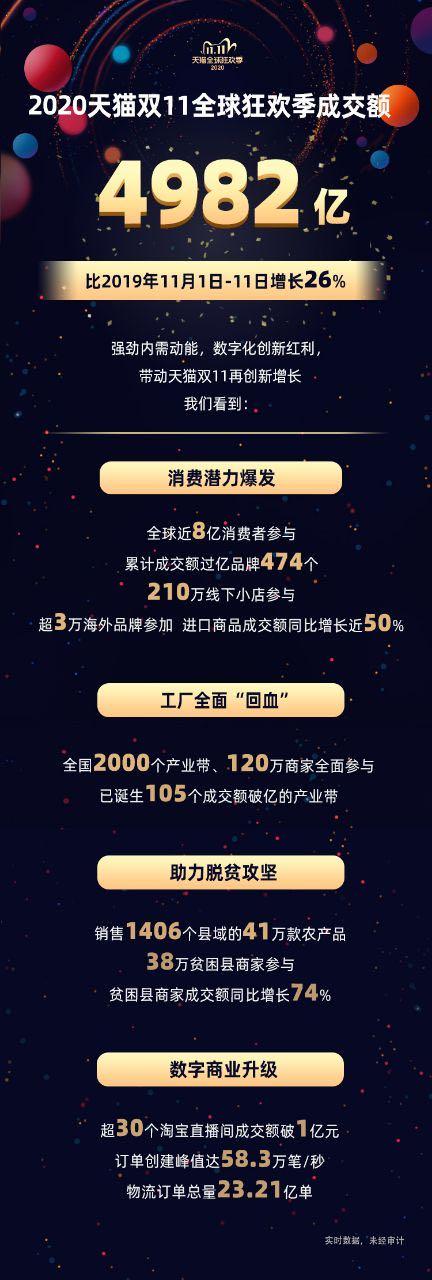 """创纪录!""""双11""""天猫总成交额4982亿,京东2715亿"""