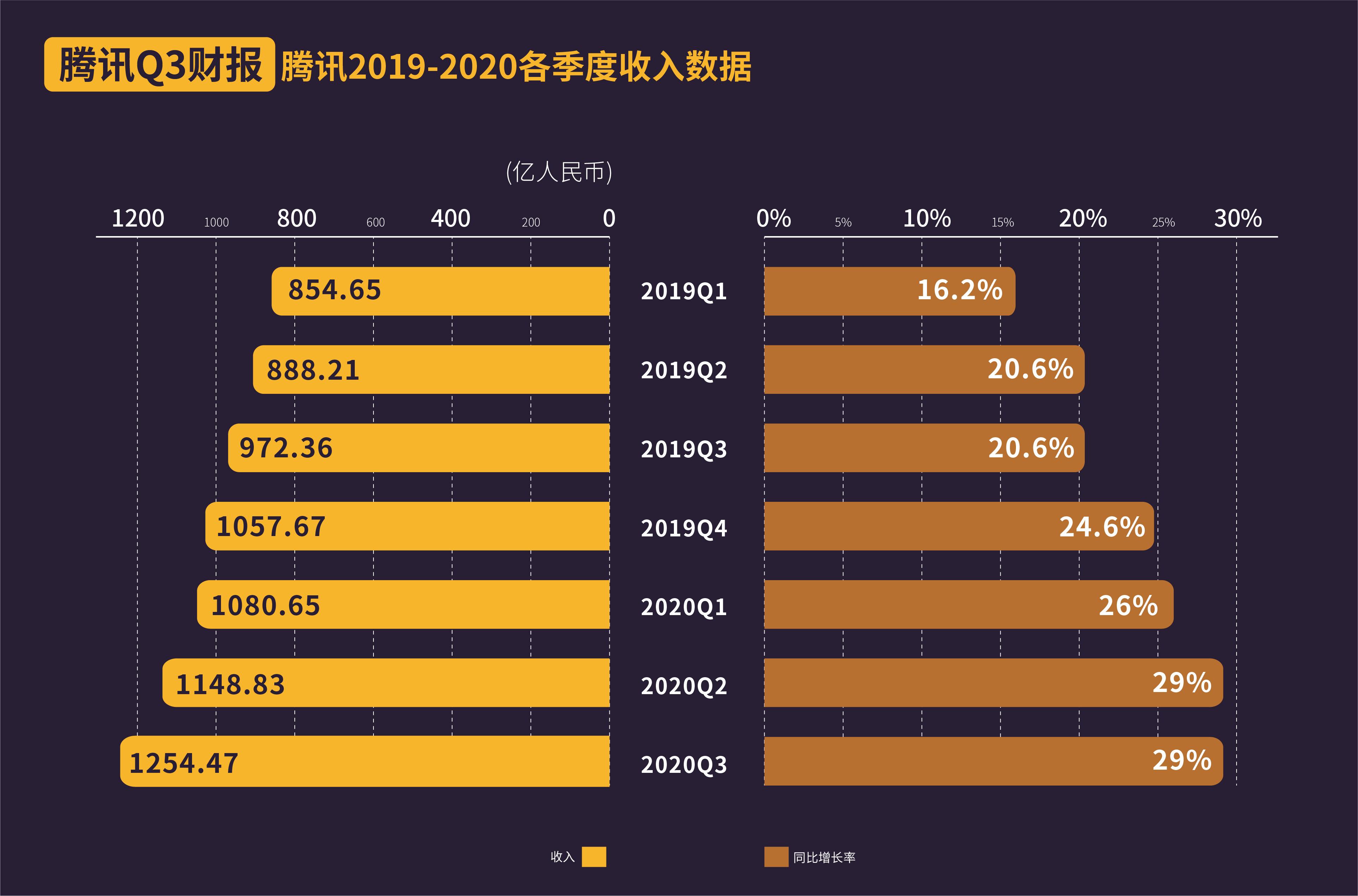 腾讯三季度净利同比涨32%至323亿元,网游收入增45%