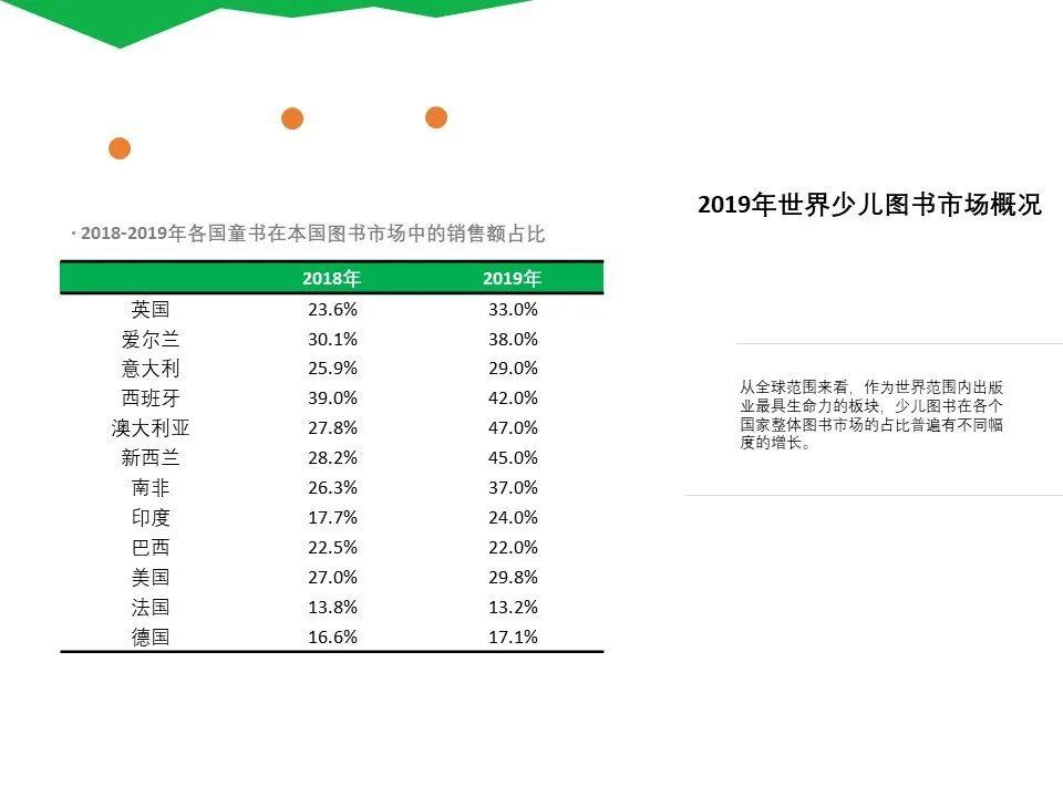 疫情阴霾下,全世界童书市场都在增长|中国少儿出版产业发展报告(2019-2020)