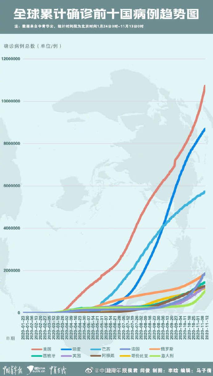 疫情国际周报:美国周增确诊病例超百万 全球疫苗研发提速