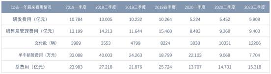总营收45.26亿元 蔚来2020第三季度财报发布