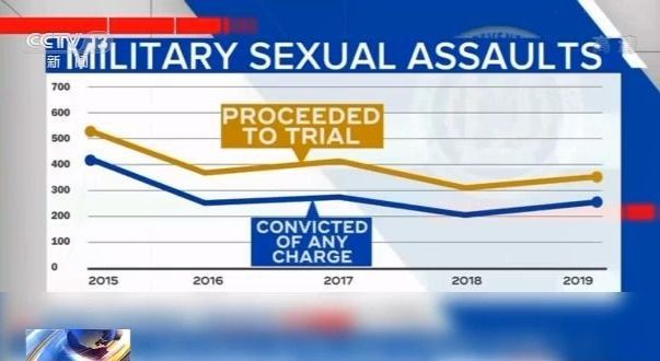 美军内部性侵频发 美媒:美军防性侵系统已崩溃