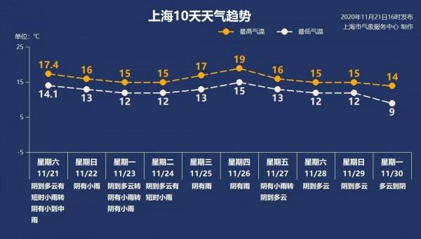 上海从15416人中排查出1例新增确诊病例,系20日机场货运站病例同事;今日小雪,雨水抵沪