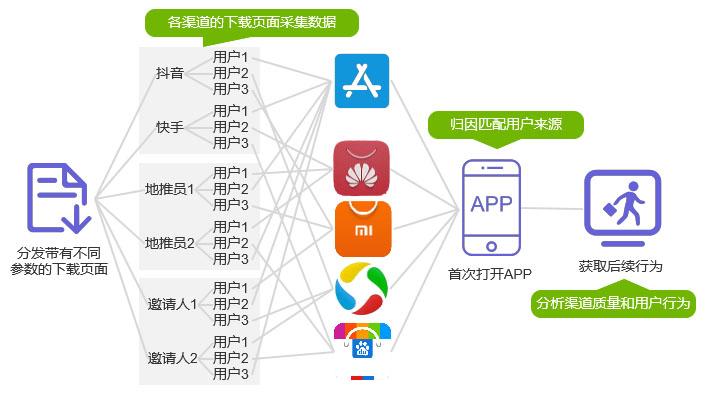 H5多渠道App推广,该如何选型?