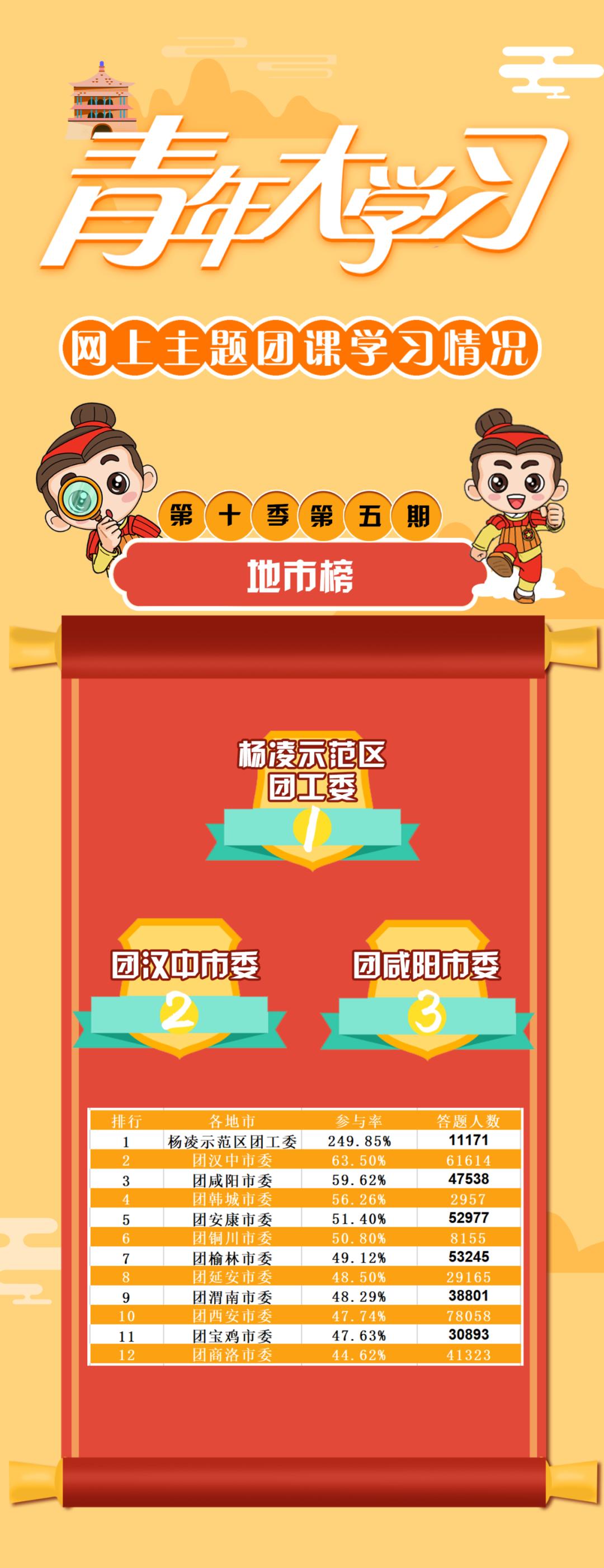 """青年大学习:""""十四五""""与青年(附:秦团要讯11.24-11.30)"""