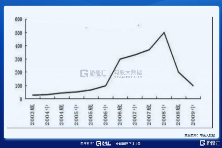 中国光伏二十年:周期的狂欢,补贴的毒药