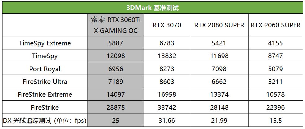 真猛男必买,这款RTX 3060 Ti潮爆了!索泰RTX 3060Ti X-GAMING OC评测