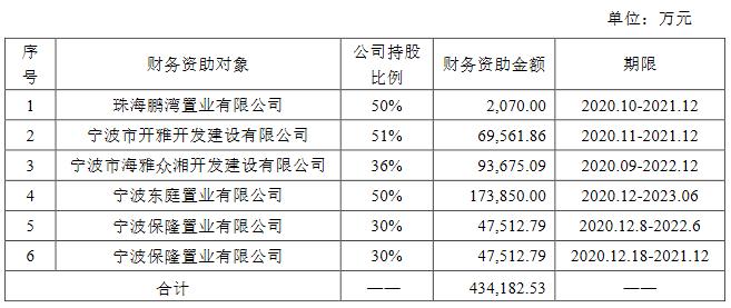 雅戈尔:向2家公司提供财务资助 金额合计22.14亿元