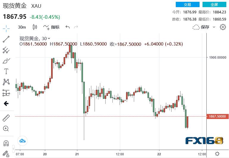 """黄金再上演""""高台跳水""""美GDP大幅增长33.4%提振美元、年底一波获利回吐来袭?"""