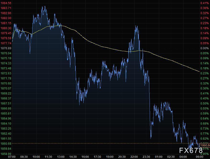 12月23日财经早餐:疫情忧虑盖过财政刺激利好,美元再度上攻,黄金失守1860,油价跌逾2%