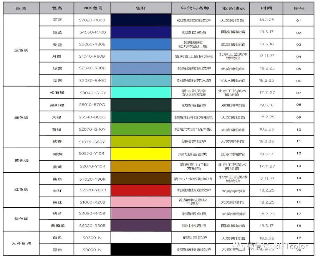 传统丨清代掐丝珐琅(景泰蓝)色彩研究
