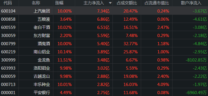 A股:14股尾盘净流入资金超5000万 金龙鱼遭抢筹3.78亿
