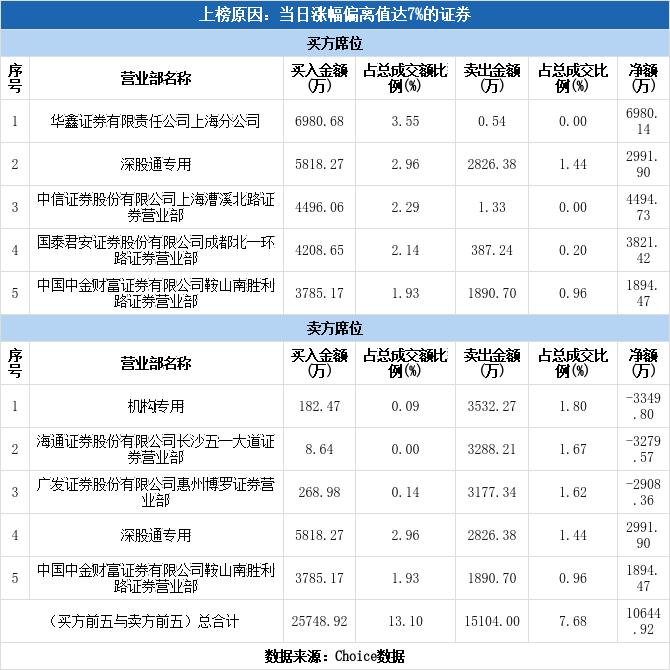 多主力现身龙虎榜,山西证券涨停(12-31)