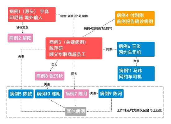 """140小时、16名感染者……揭秘北京""""1号病人""""如何锁定"""