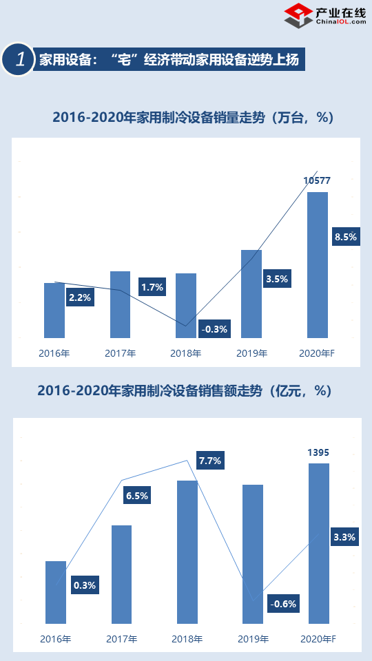 「2020盘点」制冷设备三大应用领域全线增长