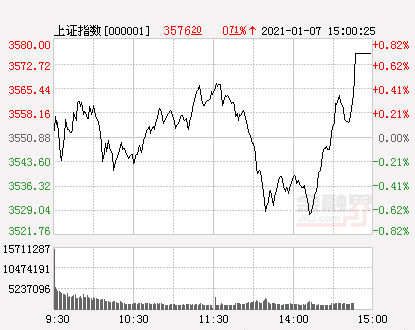 收评:沪指涨0.71%实现六连阳 个股严重分化 北上资金净流入超30亿元