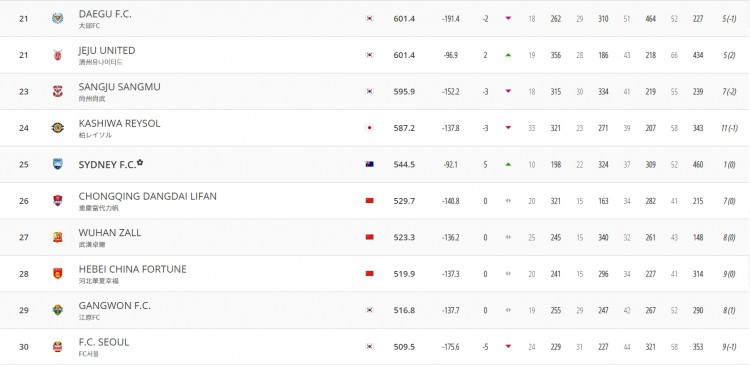 东亚俱乐部排名:恒大、国安、上港分列3-5位,中超五队进前十