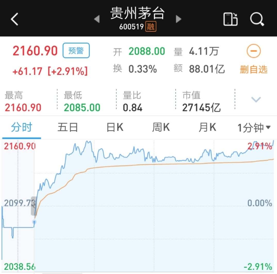 股价逼近2200元!贵州茅台再创收盘新高!飞天酒依然缺货