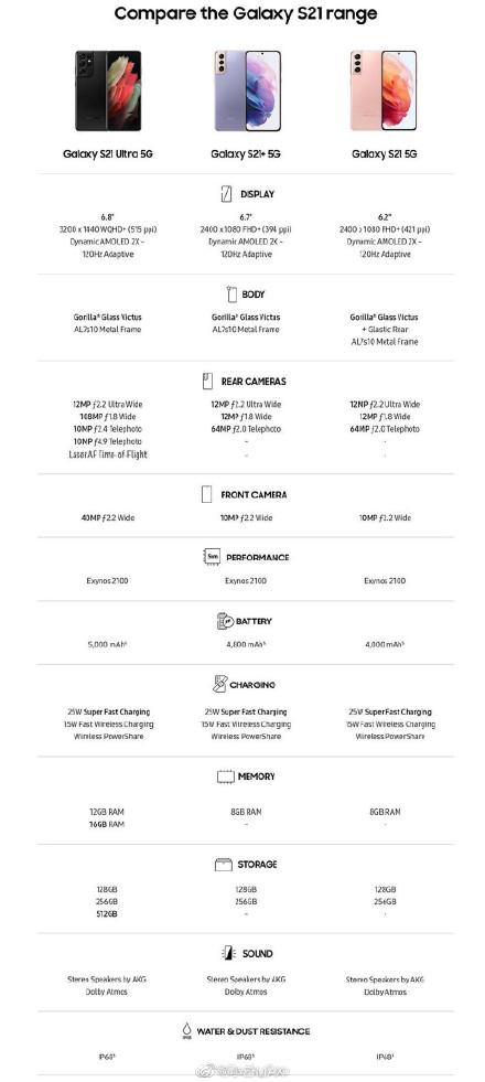 用iPhone宣传Galaxy S21新机 三星成行业最大笑话