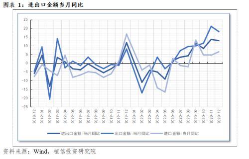 2020年进出口数据点评:对外贸易逆势超预期增长