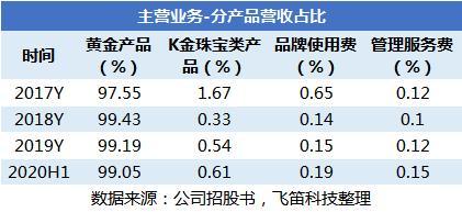 新股排查丨中国黄金营收负增长,经销比重上升提高了毛利水平