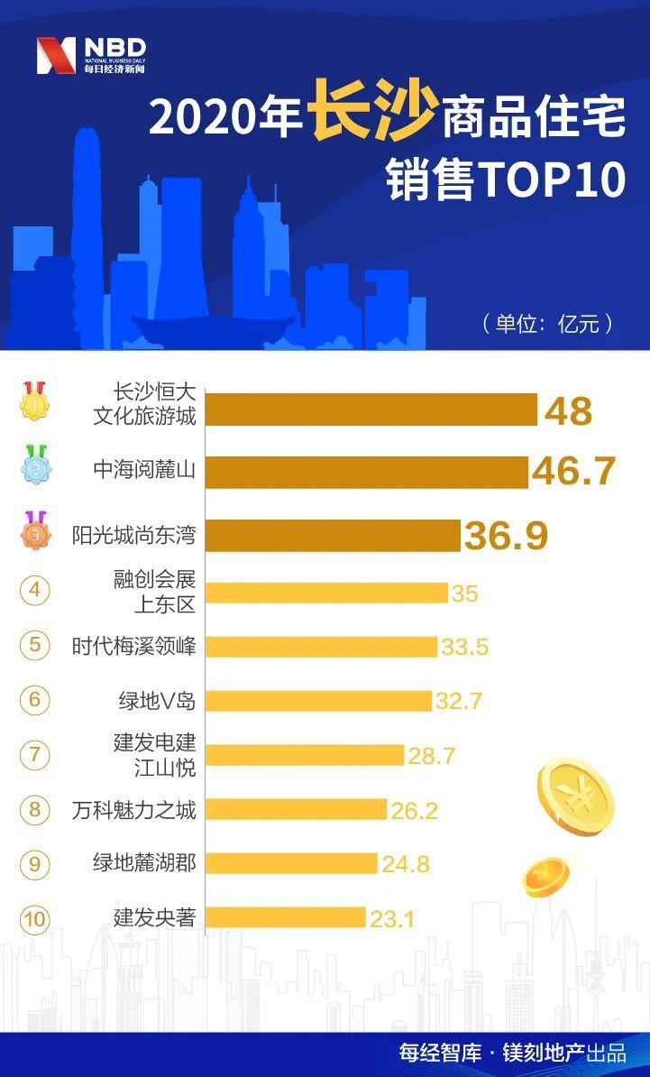 每经房地产月榜|2020年全国15大重点城市最火爆楼盘,中海、融创成大赢家