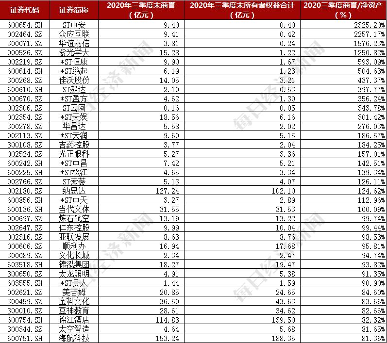 """A股上市公司1.28万亿商誉""""埋雷"""",2020年报季""""渡劫""""有秘籍"""