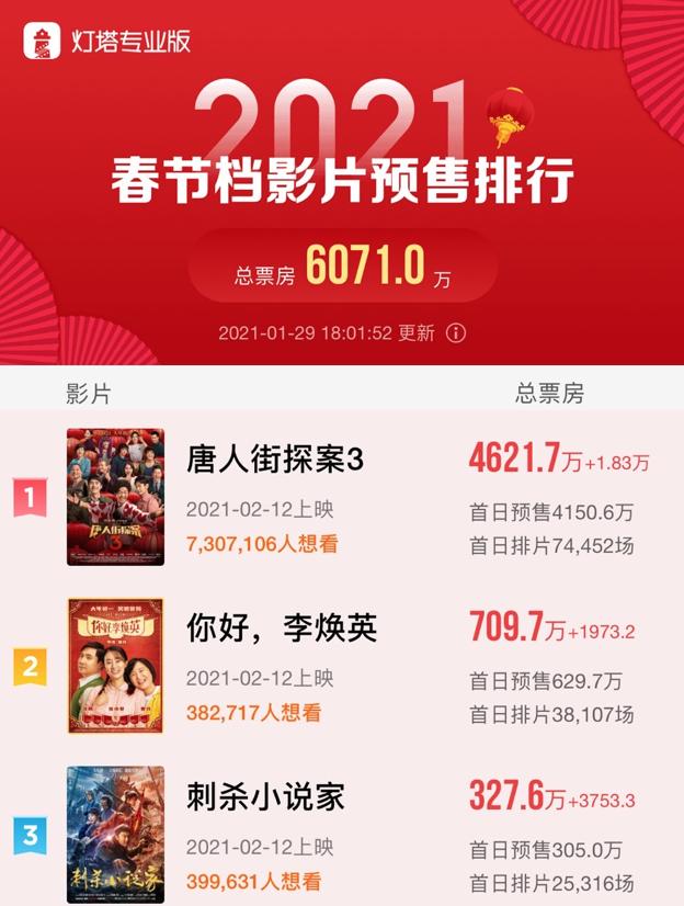 """春节档票房""""厮杀战""""开打《唐人街探案3》预售破纪录"""