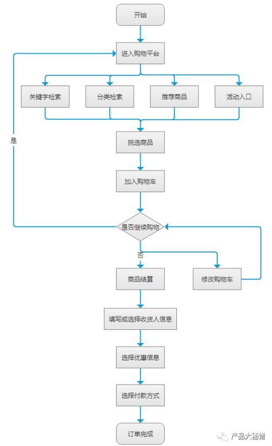订单系统:订单生成及其状态机流转介绍
