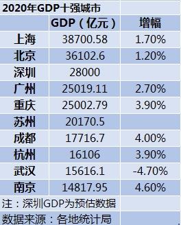 2020年GDP十强城市:广州险胜重庆,南京首次入榜