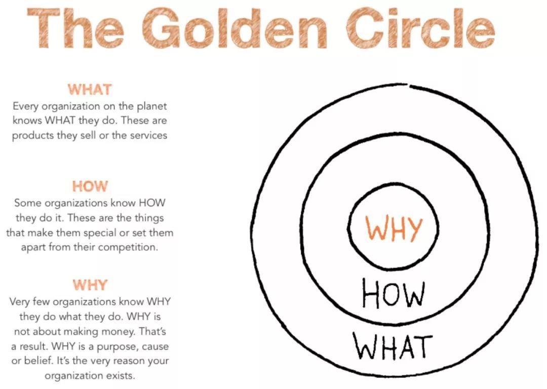 """如何用""""黄金圈法则""""赋能你的产品?"""